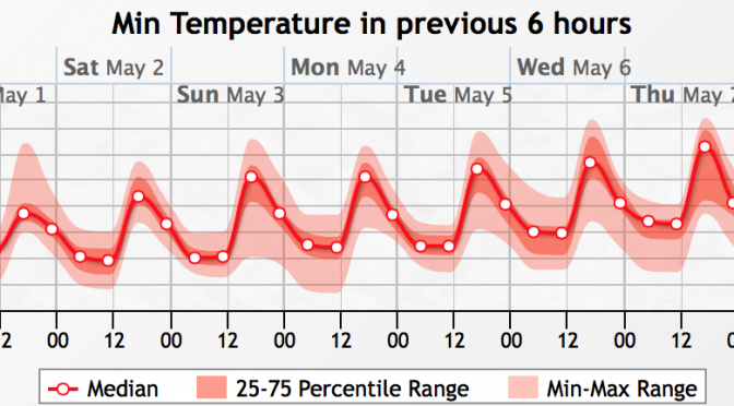 Warm Monday Afternoon – Showers everyday of the week – Maybe Sunny next week?