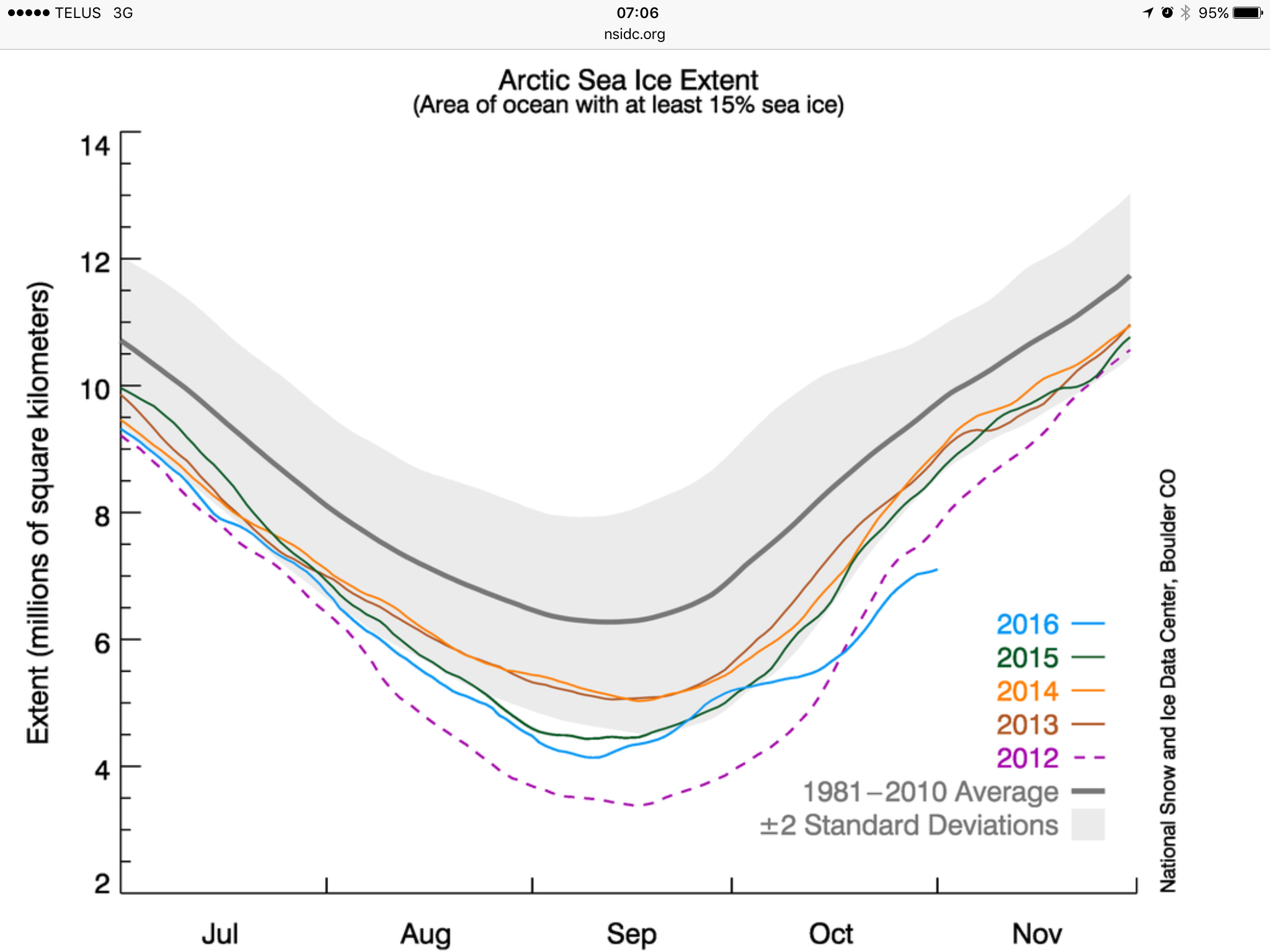 Figure 2a. The graph above shows Arctic sea ice extent as of November 1, 2016, along with daily ice extent data for four previous years. 2016 is shown in blue, 2015 in green, 2014 in orange, 2013 in brown, and 2012 in purple. The 1981 to 2010 average is in dark gray. The gray area around the average line shows the two standard deviation range of the data. Sea Ice Index data. Credit: National Snow and Ice Data Center